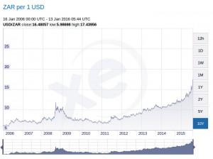 10 Year historical trend for Rand Dollar