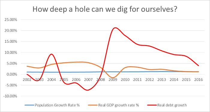Mathew Lester Debt Growth