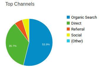 MyPR Channel Analytics