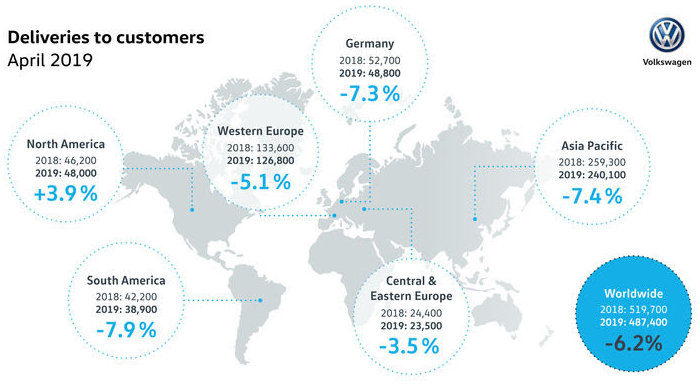 VW Worldwide Sales