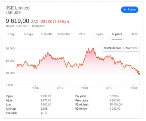 JSE Share Prices